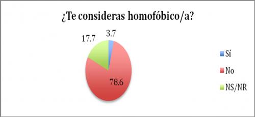 Encuesta en 2014 acerca de los Peruanos católicos